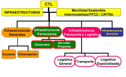 REQUISITOS INFRAESTRUCTURALES DE CTL